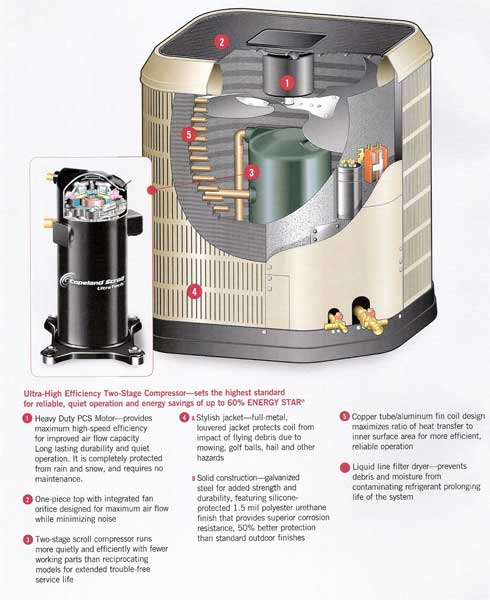 Nutone Heat Pumps Wholesale Installation Service And