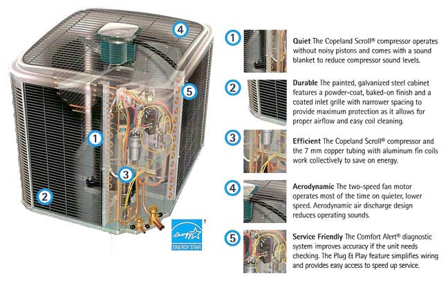Tempstar Heat Pumps Wholesale Installation Service And